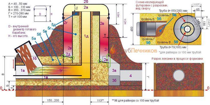 Схема ракетной печи из баллона Печка-генератор состоит из (см. рис.) поддувала 1а с регулятором подачи воздуха (им вводят печь в режим), топливного бункера 1б с глухой крышкой, канала для подачи обеспечивающего полное сгорание топлива вторичного воздуха 1в, жаровой трубы (огнепровода) 1г и внутреннего или первичного дымохода – райзера – 1д. Огнепровод делать слишком коротким или длинным нельзя: он должен, с одной стороны, хорошо нагреть вторичный воздух, без чего не добиться полного сгорания