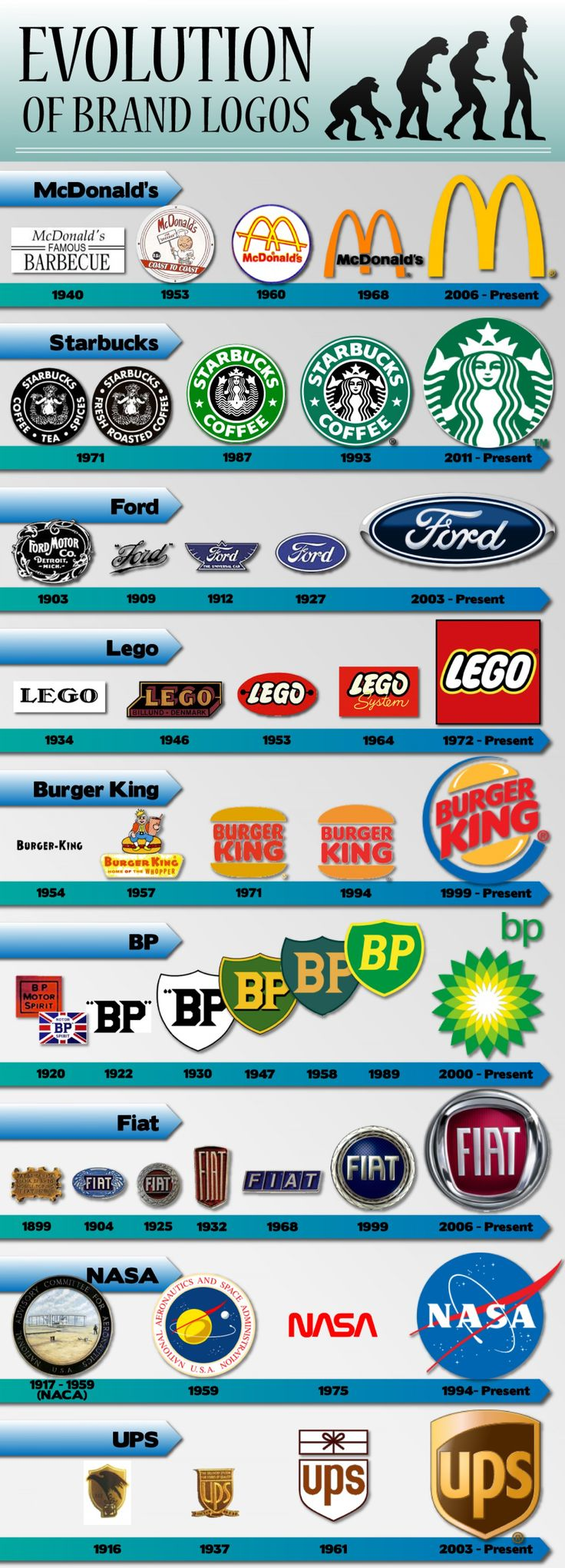 Evolution of brand logos
