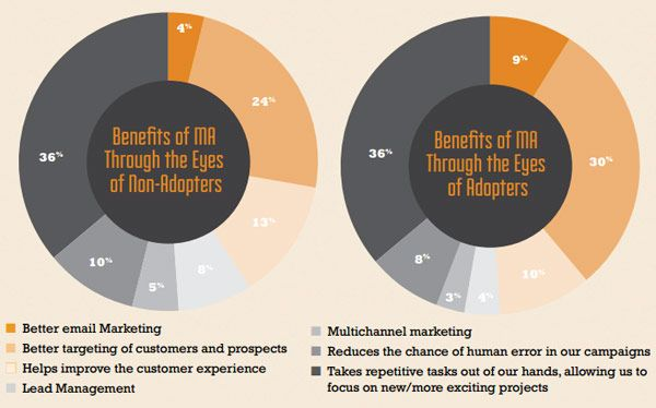 benefits_of_marketing_automation