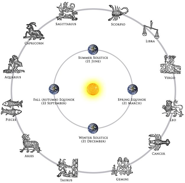 Best Zodiaco Images On   Zodiac Signs Zodiac Signs
