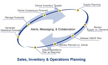 Sales and Operations Planning is a business method centered on the month that aims to accomplish a balance between sales and operations planning and the entire demand for the supply chain planning.