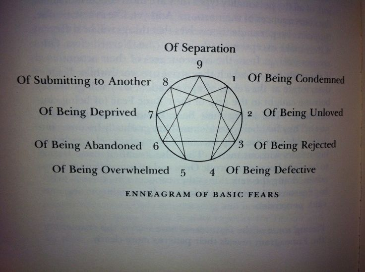 From the book, Understanding the Enneagram By Don Riso. I admire this diagram and the way that Riso explains the basic fears here. Couldn't have done it better myself.