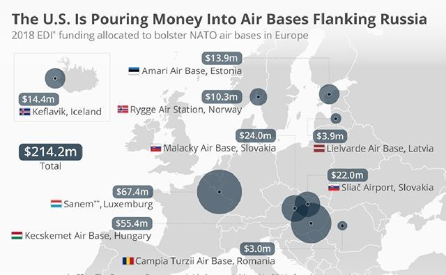 #usairbases - As part of a strategy to deter Russian aggression, the United States is planning to pump hundreds of millions of dollars into military installations in Eastern Europe. A report in The AirForceTimes claims the U.S. is planning to spend $214 million of European Deterrence Initiative Funds (EDI) on modernising air bases in strategic locations from Iceland to Romania. EDI funding was established after the annexation of Crimea by Russia in order to increase the U.S. presence in…
