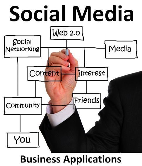 Social Media - #DenverSEO: Estrategia, Social Media Marketing, Social Media Images, Simple Maps, Media Business, Http Blog Hepcatsmarketing Com, Social Networks, Media Management, Dots