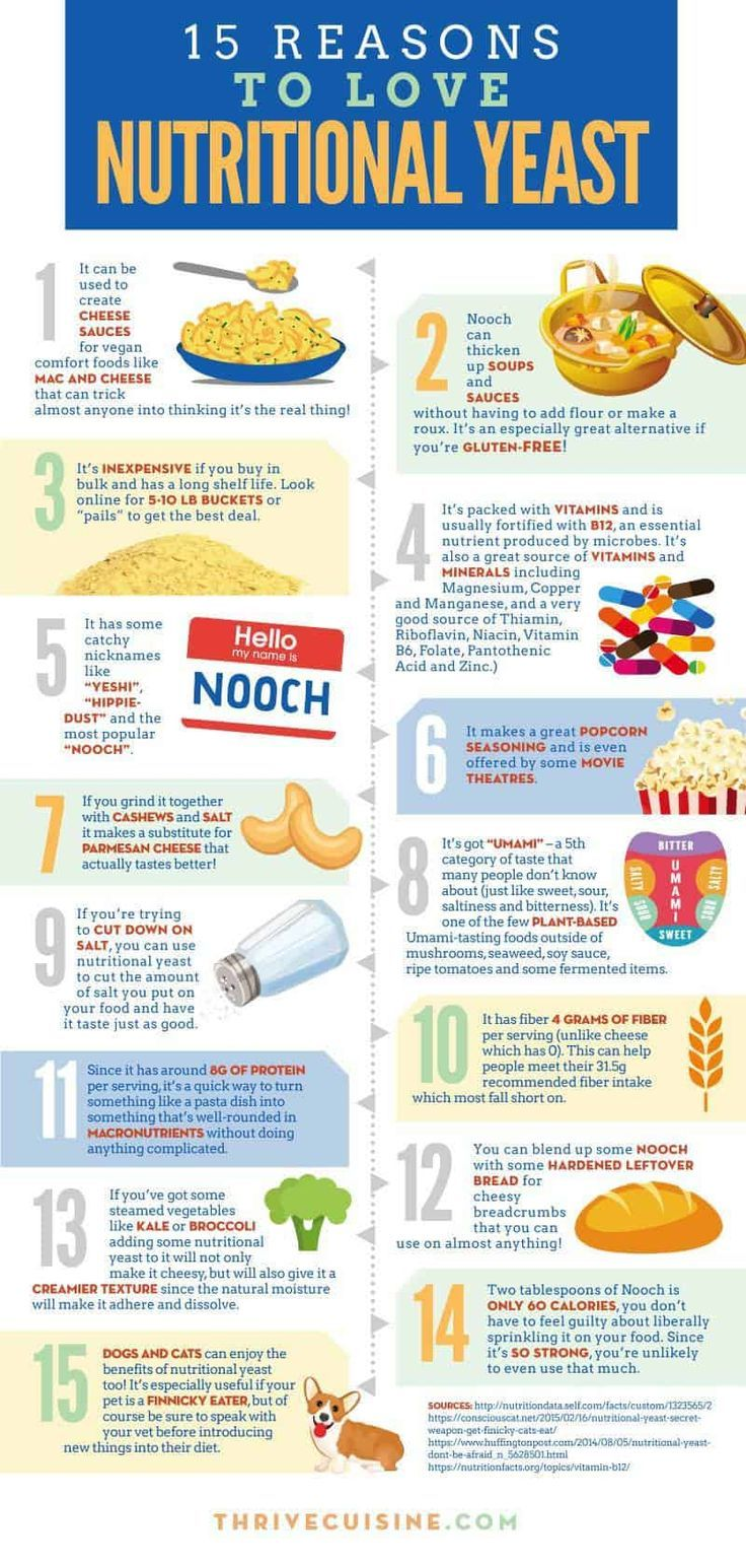 15 Reasons To Love Nutritional Yeast How You Can Use It Nutritional Yeast Benefits Nutritional Yeast Recipes Nutritional Yeast Uses
