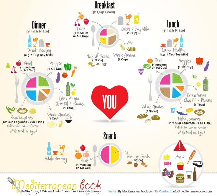 Diet Plan for Type 2 Diabetes: Mediterranean Book