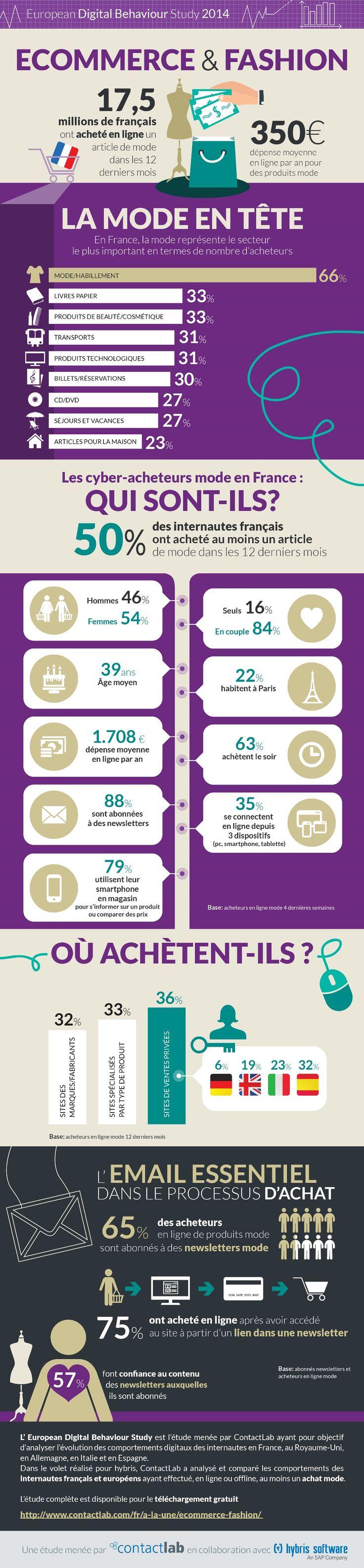 Infographie : la mode en tête des achats e-commerce des Français