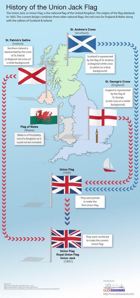 Gli Arcani Supremi (Vox clamantis in deserto - Gothian): Storia della Union Jack, la bandiera britannica de...