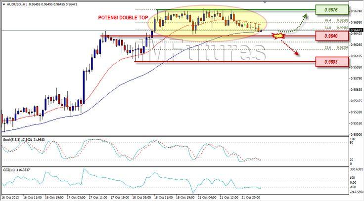 AUD/USD Berkonsolidasi, Ada Potensi Reversal di Chart 1 Jam [22/10/2013]