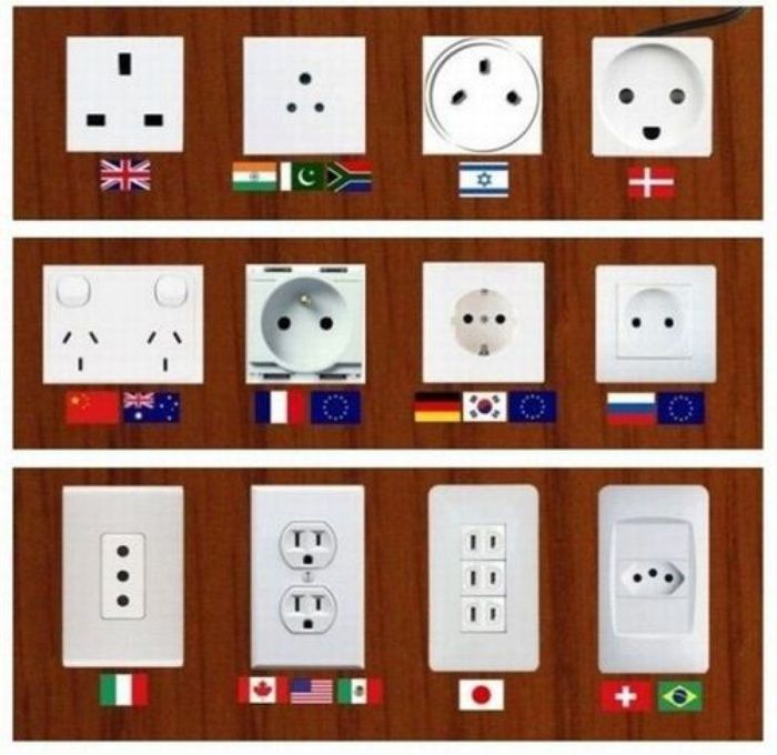 Electric sockets around the world
