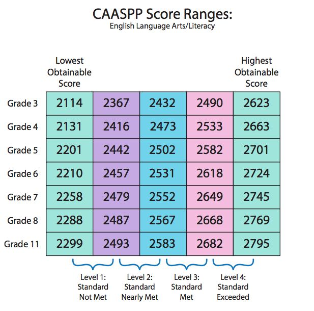 28 best SBAC images on Pinterest | School, Craft and Teaching
