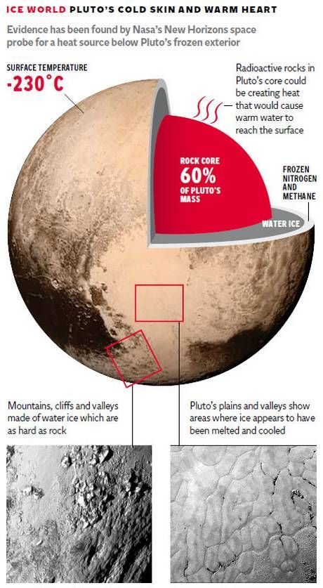 Pluto Has A Heart Love Him Back: New Horizons: Scientists Admit They Were Completely Wrong