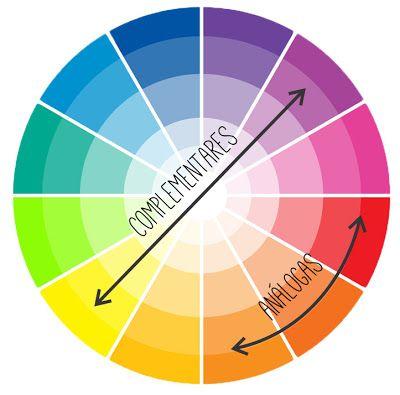 Se você tem dificuldades na escolha da cor, este círculo cromático ajudará muito. As cores quentes vão do vermelho ao amarelo e as frias do azul ao verde. Para conseguir um resultado interessante, você pode trabalhar com as cores vizinhas (cores análogas), exemplo: rosa claro e rosa escuro. No entanto, se quiser destacar um elemento determinado, mescle ambos os grupos e trabalhe com as cores opostas (cores complementares), exemplo: laranja e azul.