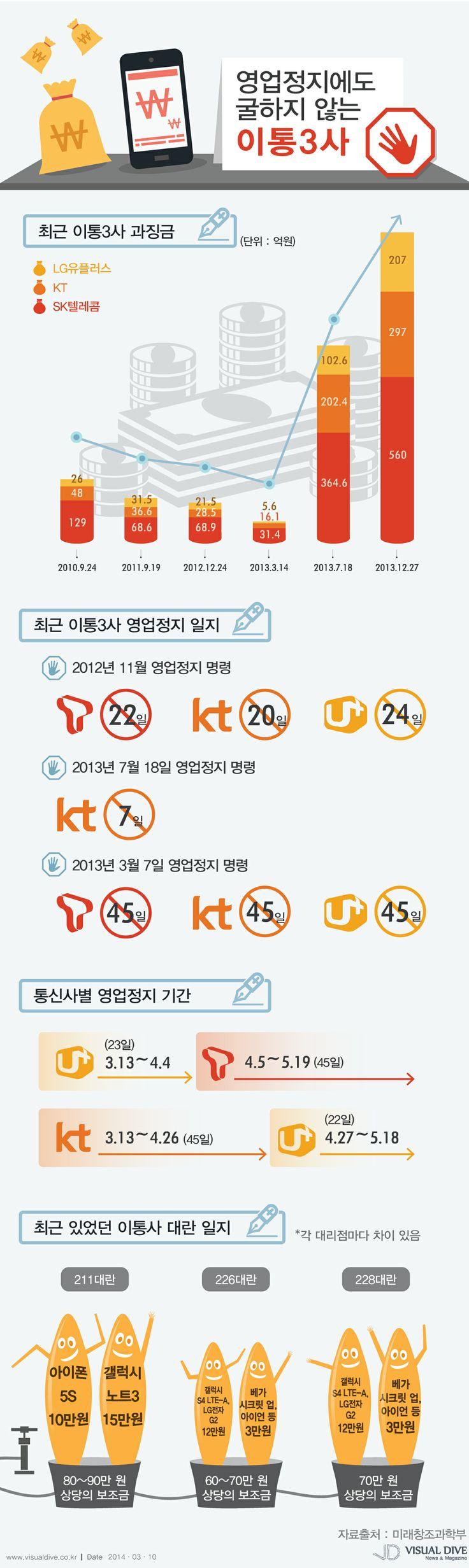 이통3사 각 45일간 '영업정지' 명령… 보조금 대란 없어질까? [인포그래픽]#telecommunicationscompany #Infographic ⓒ 비주얼다이브 무단 복사·전재·재배포 금지