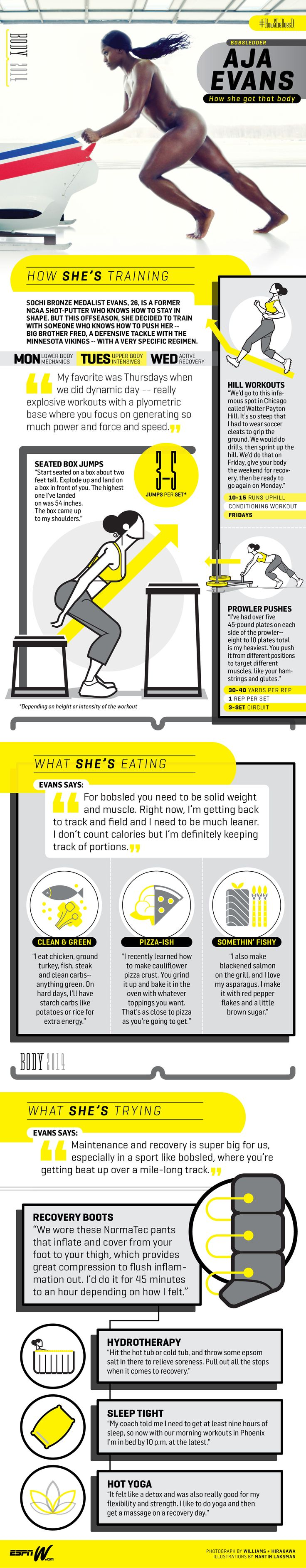 Infographic -- How Aja Evans Got That Body for ESPN The Body #HowSheDoesIt