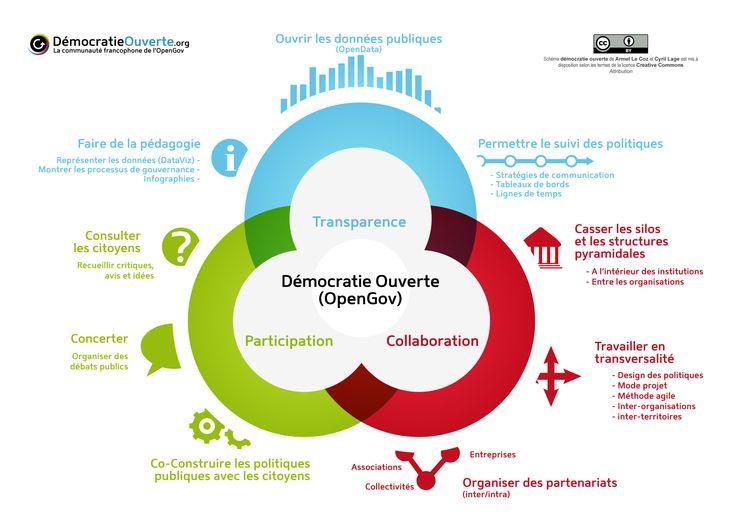 "Infographie ""OpenGov"" (democratieouverte.org / Wikipédia)"