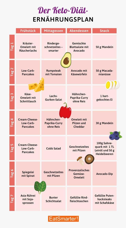 Plan de régime cétogène pour perdre du poids (mit Bildern..