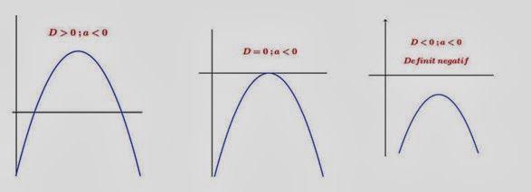 sifat fungsi kuadrat dan grafinya
