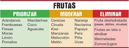 Las frutas pueden contener mucho azúcar, sin embargo tienen una importante cantidad de fibra, vitaminas y minerales por lo que es recomendable consumirlas a diario. Estas son las frutas más recomendables.También es muy importante consumirlas en su forma entera, y no en jugos, la masticación y la fibra contribuyen a su efecto saludable en el organismo.
