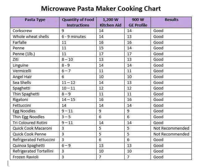 Microwave Pasta Maker Tips