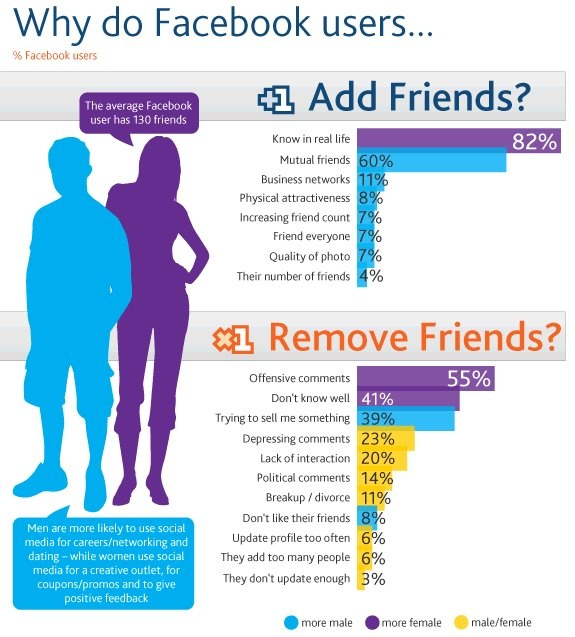 Why do Facebook users  http://www.howtolism.comSocial Network,  Internet Site, Social Media Marketing,  Website, Web Site, Real Friends, Facebook User, Infographic, Socialmedia