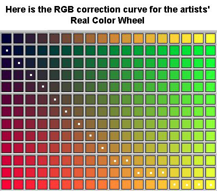 Best Colour Theory Images On   Art Tutorials Drawing