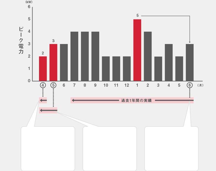 電気料金の決まり方やスマート契約のメリットに関する説明を掲載しています。「はじまる!電力自由化」は、電気のこれからを知り、疑問を解決する、東京電力エナジーパートナーの情報サイトです。