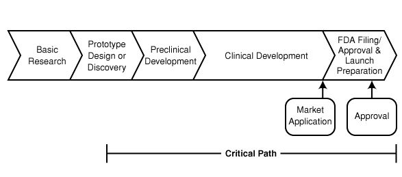 The Critical Path for Medical Product Development