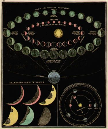 Smith's Illustrated Astronomy, Mercury & Venus, Asa Smith, 1855.