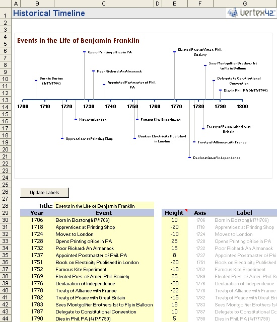 Project Management Timeline Template Word One Page Project Manager