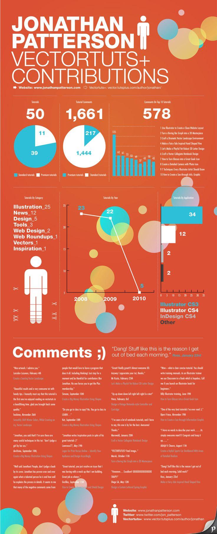 17 Best Images About Graphic Design Tutorials On Pinterest