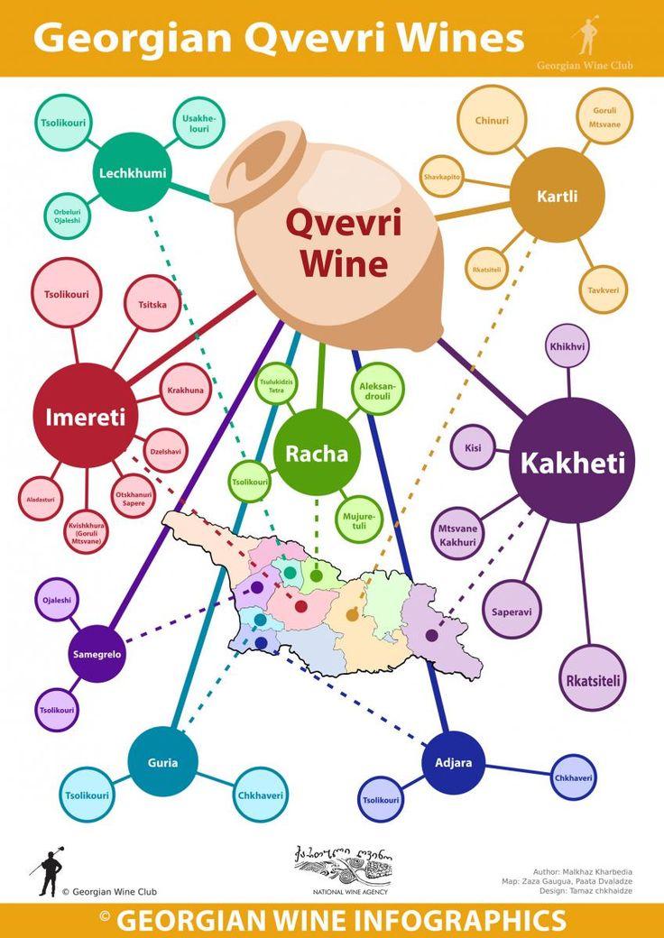 Georgian Qvevri Wines - Georgian Wine Infographics (65) | Marani