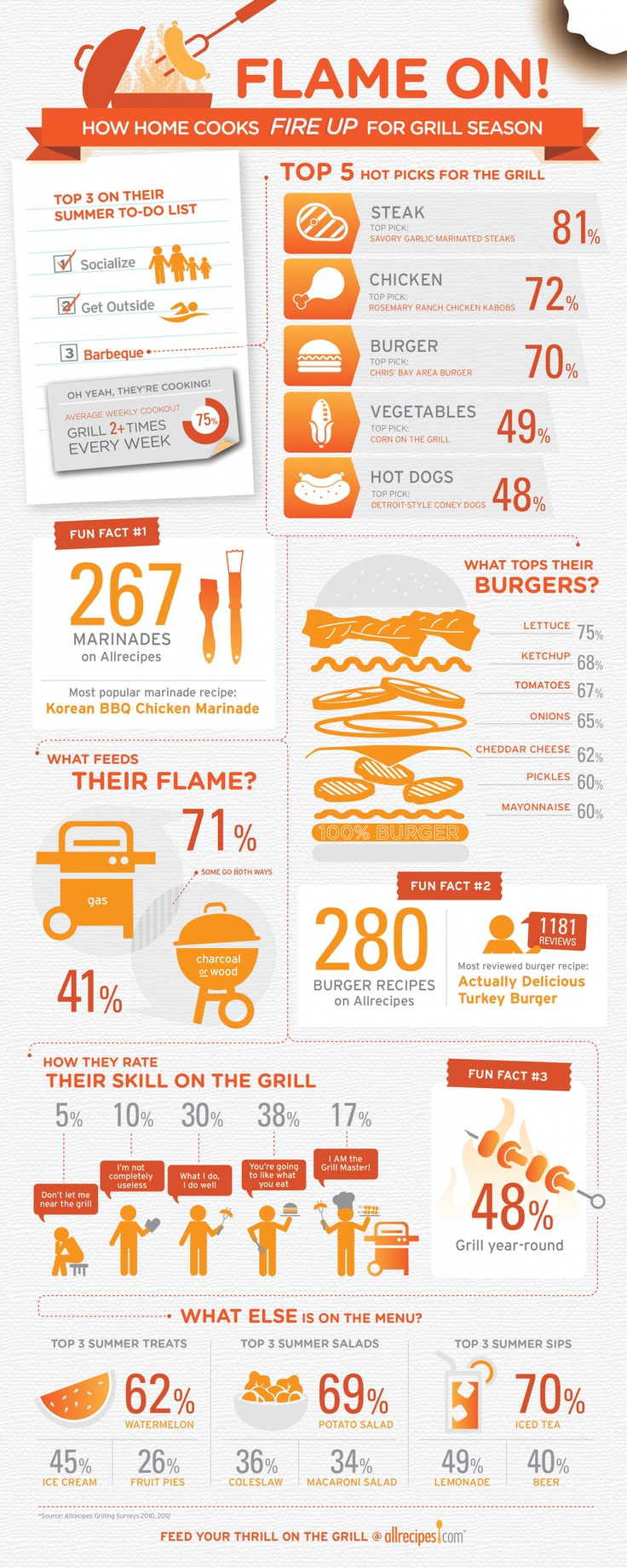 A look at people's #grilling habits - Discover more in this #infographic - http://www.finedininglovers.com/blog/news-trends/food-infographics-grilling-habits/
