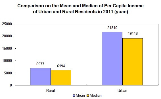 The gap between income of rural and urban residents is a pretty blunt reflection of the inequalities that rural residents face, as well as the effects of mass migration of rural residents to urban centres for better opportunities.