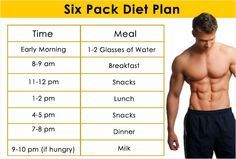 The Ideal Six Pack Diet Plan For Men #SixpackDietPlan #DietplanforMen #SixPackDiet