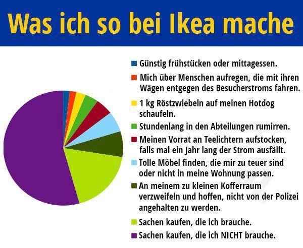 Folgendes Kreisdiagramm zeigt an, was für sinnvolle Aktivitäten ich bei Ikea so mache...