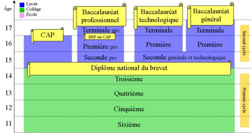 The French school system explained - Learn French