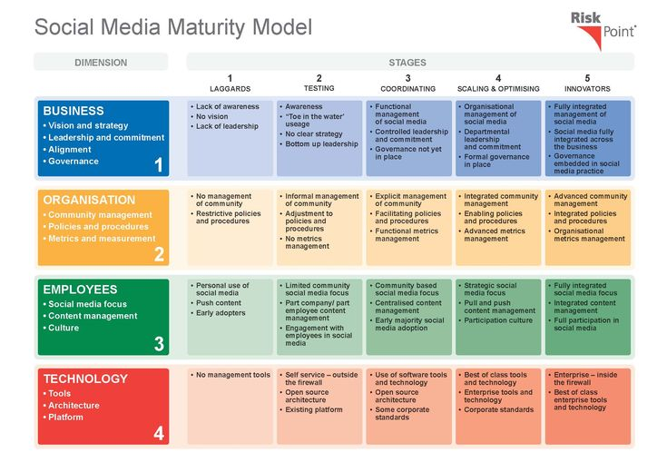Social Media Maturitiy Model Risk Management Pinterest Risk - jsa form template