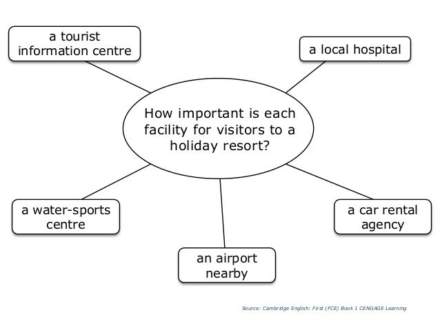 holidays speaking exam Gcse french revision section for holidays and travel topics include nationalities, holiday destinations, getting around and directions, transport, travel phrases, last years holiday, accommodation, countries, holiday activities and life in other countries.