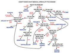 Medical Specialties Algorithm: How to pick a medical specialty #medschool