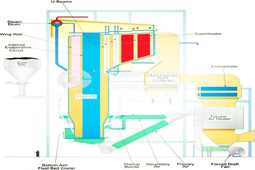circulating fluidized bed CFB boiler in Korea