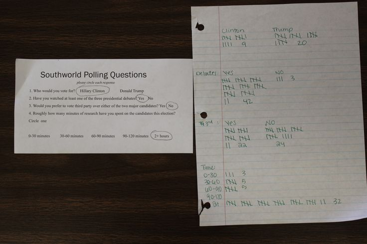 To further engage with readers, I decided to lead the staff in conducting a school-wide poll over their opinions of the 2016 Presidential Election. The questions we asked were included on the rectangular white sheet photographed above, and answers were recorded as seen on the piece of loose leaf paper above. In total the staff was able to coordinate the surveying of 594 students, or roughly 45% of the student population, and 68 faculty members, which translates to roughly 60% of school…