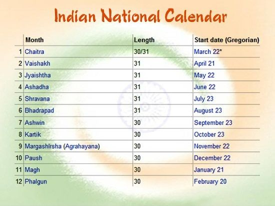 NATIONAL CALENDAR OF INDIA (1)The National Calendar based on the SAKA ERA with Chaitra as its first month and a normal year of 365 days was adopted on 22nd March 1957. (2) Chaitra is the first month of the year, falling on 22nd March normally and on 21st March in a leap year.  (3) The dates of the National Calendar have a permanent correspondence with the dates of the Gregorian Calendar.