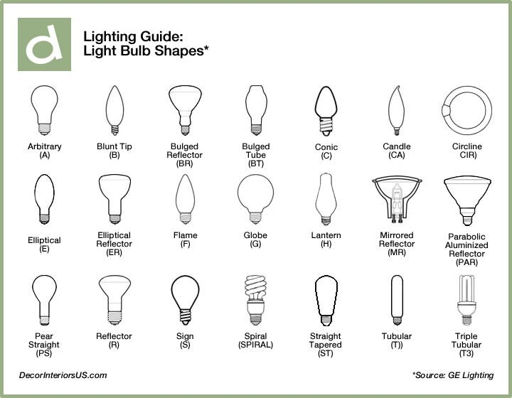 Interior Design Tips Types Of Bulbs And Ceiling Fixtures