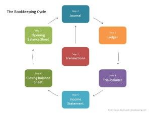 Bookkeeping Cycle - Double Entry Bookkeeping