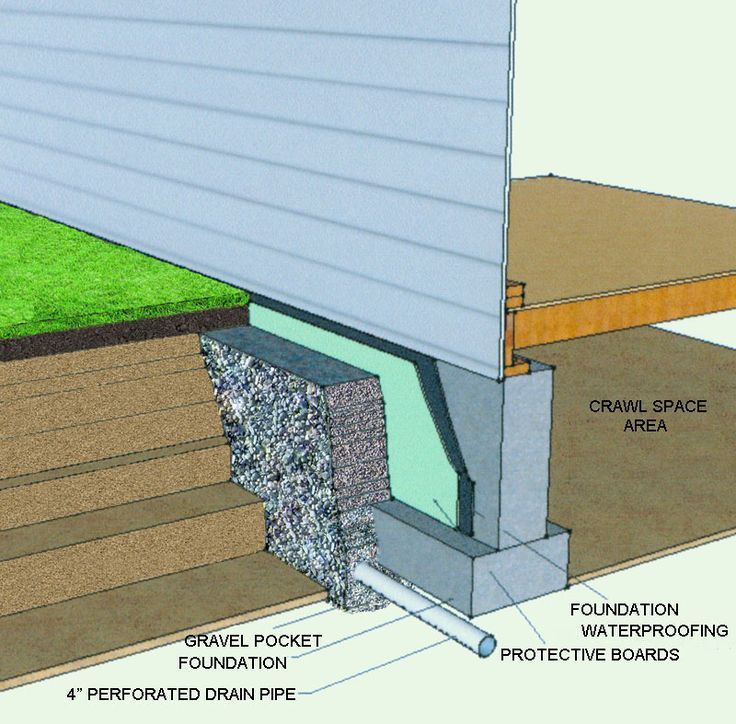 French Drain along a foundation.