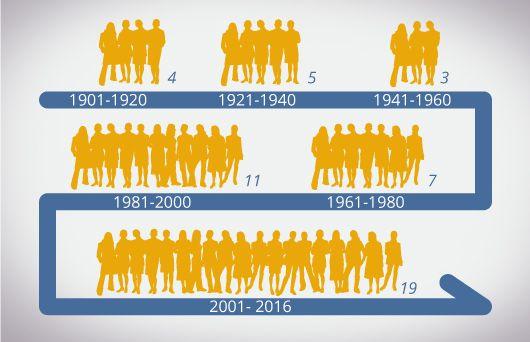 Female Laureates 1901-2016
