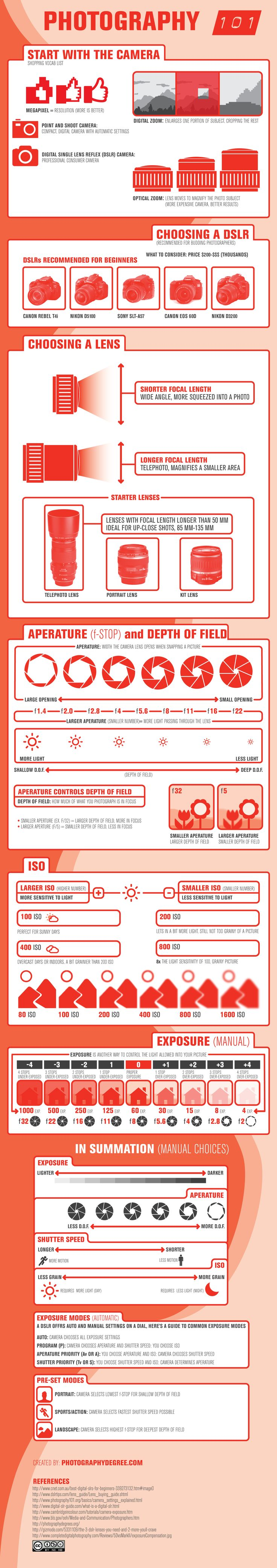 A Beginner's Guide To Photography [infographic] - choosing the right camera, lens, and basic settings to play around with