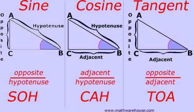 Trigonometric Functions: Soh-Cah-Toa: shows how to relate the sides of a right triangle using the hypotenuse, adjacent and or opposite sides