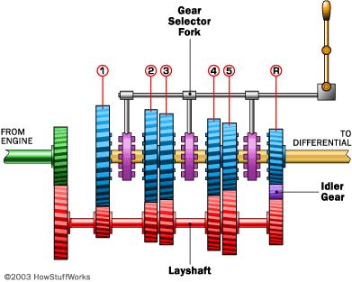 manual transmission gears diagram, okay for theory but functionally it is wrong.